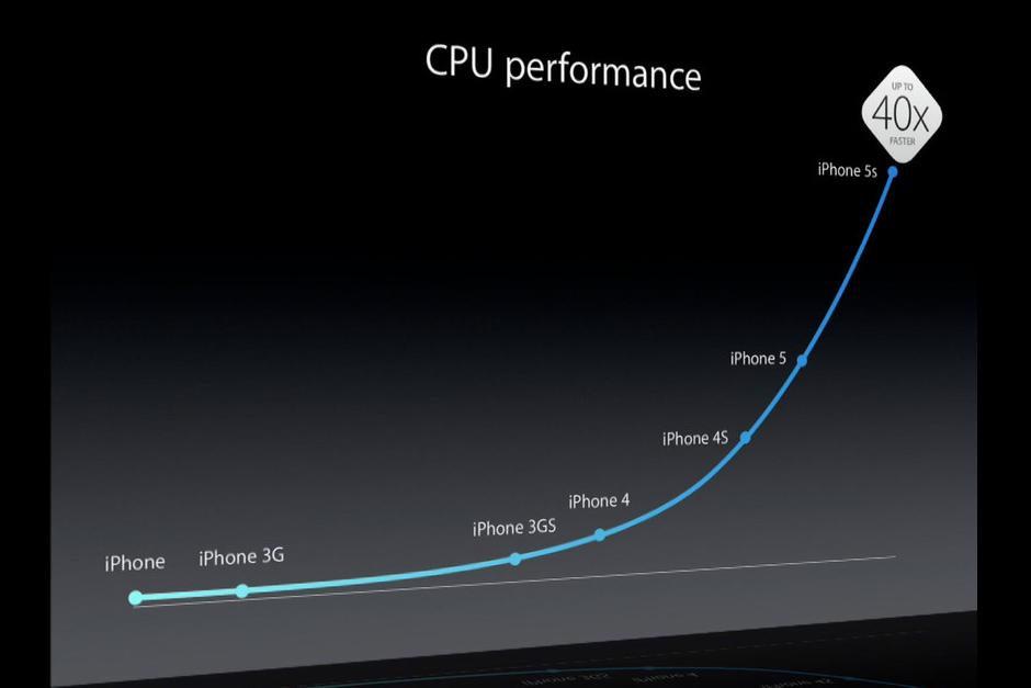 iphone-5s-cpu-performance.jpg