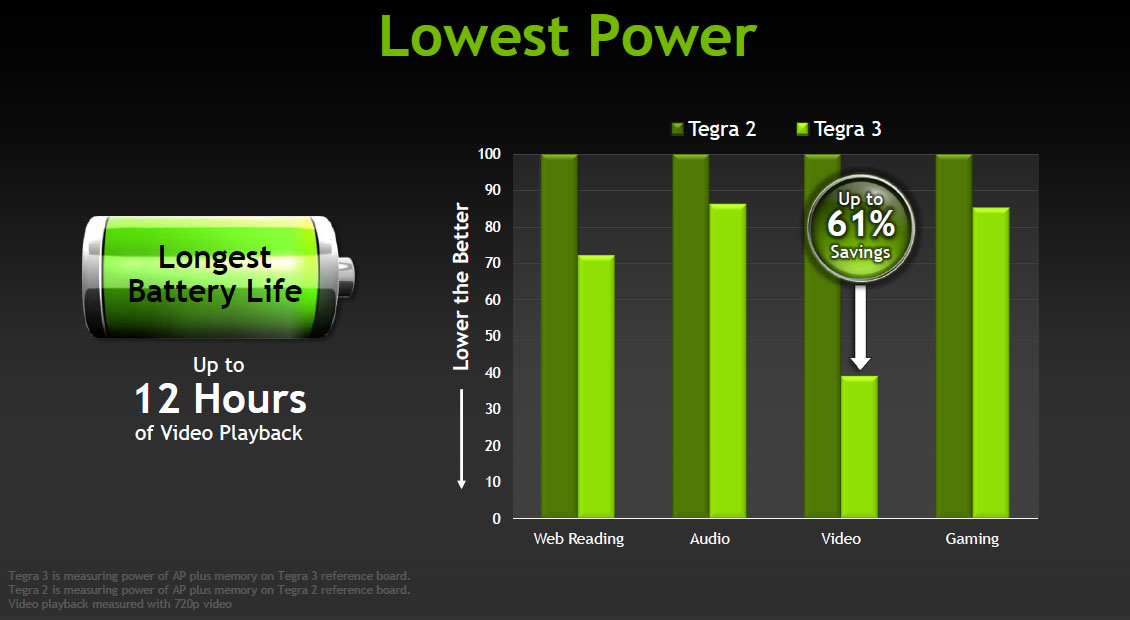 tegra-3-lowest-battery.jpg